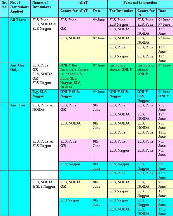 SLS Nagpur admission important dates