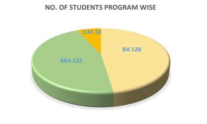 No. of students program wise at SLS Nagpur
