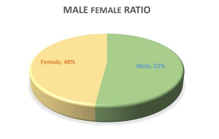 Male female ratio at Law college nagpur