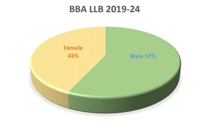 BBA LLB course male and female ration