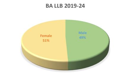 BA LLB course Nagpur India in male and female ration