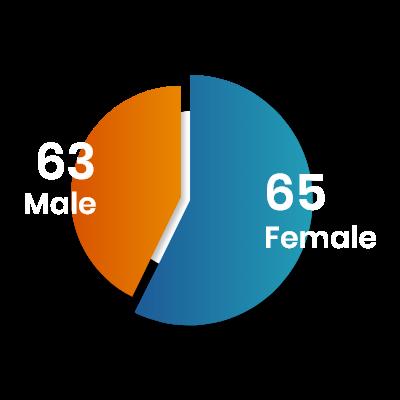 SLS Nagpur Male female ratio