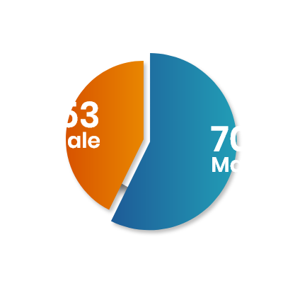 Total Admitted Students Male Female Ratio