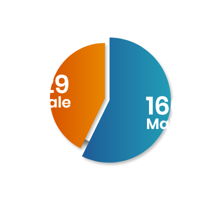 Total Admitted Students Male Female Ratio BBA.LLB